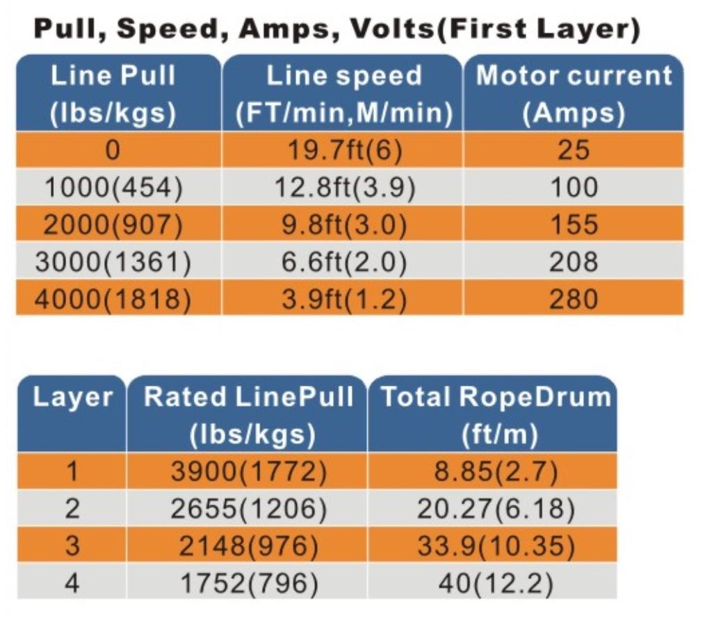 4,000lb Line Speed